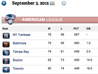 Orioles one game shy of AL East lead