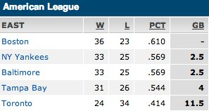 Orioles - AL East Standings - June 5, 2013