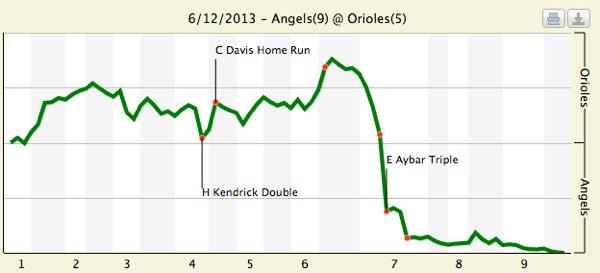 orioles-win-probability--6-12-13
