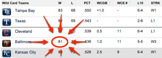 Baltimore Orioles - MLB Wild Card Standings