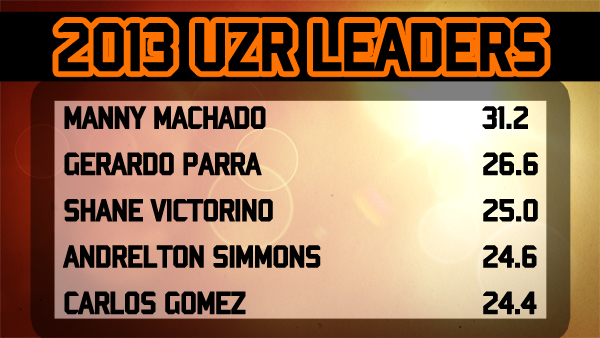 2013 UZR Leaders - Manny Machado