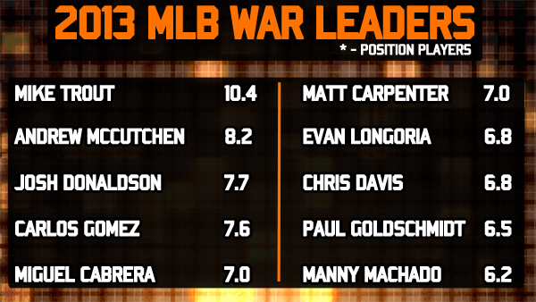 2013 MLB WAR Leaders