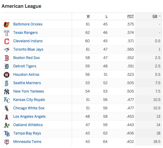American League standings