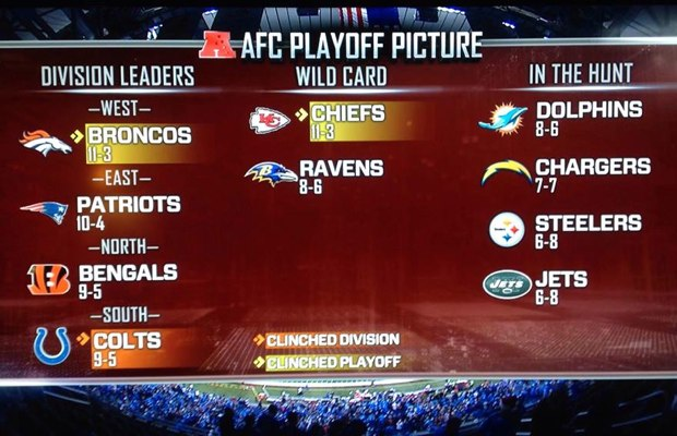 AFC Playoff Picture - Ravens